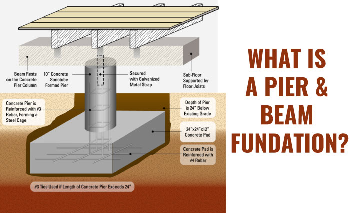 Fundaciones rosales construction incorporated for Pier and beam foundation plans